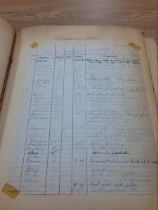 Donna's telephone list